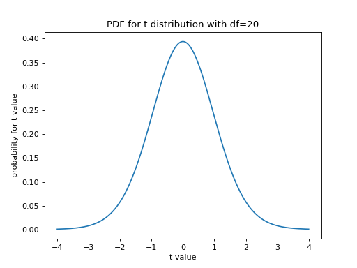p values from cumulative distribution functions — Tutorials on
