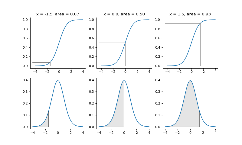 p values from cumulative distribution functions — Tutorials