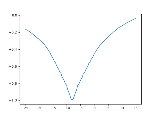 Calculating transformations between images — Tutorials on imaging